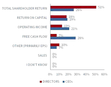 CEO Pay, Performance, and Value Sharing, Figure 4